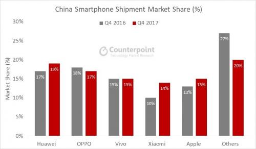 2017手机出货量排名据国际数据公司(IDC)的数据表明,E