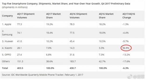 手機出貨量排名 富士康都布局AI了,手機市場還會增長嗎?