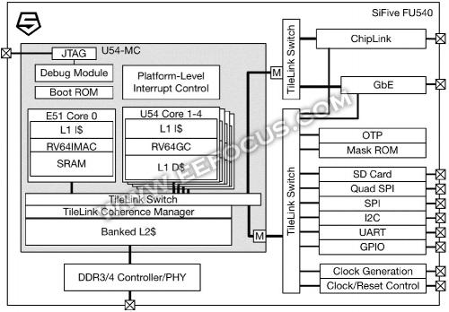 国内芯片技术交流-SiFive挺进单板计算机领域,这款RISC-V开源硬件板卡你看好?risc-v单片机中文社区(3)