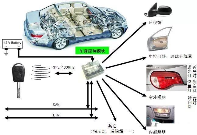 能够实现控制汽车车身用电器,比如整车灯具,雨刮,洗涤,门锁,电动窗