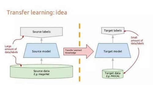 在数百万图像上训练过的网络开始的,比如在imagenet上预训练的resnet.