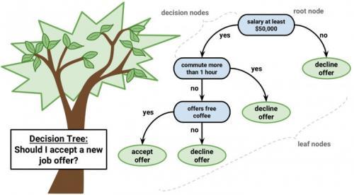 分类与回归树分析    决策树是机器学习预测建模的一类重要算法.
