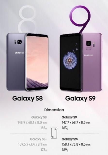 三星Galaxy S9系列对比Galaxy S8手机<a href='/article/tag/评测' target='_blank' style='cursor:pointer;color:#D05C38;text-decoration:underline;'>评测</a>:提升不是一点点