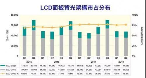 广色域LCD表现佳OLED市占难提升