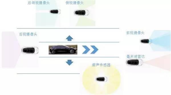 特斯拉的硬件系统滞后于uber,由毫米波雷达 摄像头 超声波传感器组成.
