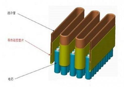 汽车电子 技术方案  正文                 动力电池包液冷结构散热