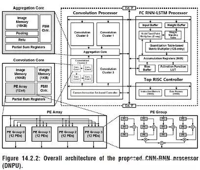 lstm单元结构图