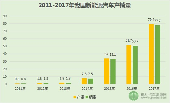 我国已经连续三年位居全球新能源汽车产销第一大国。2017年,全球新能源汽车总销量超过了142万辆,累计销售突破了340万辆。截至2017年底,我国新能源汽车累计销量达到180万辆,在全球累计销量中超过50%。无论是销量、增速还是全球市场份额,中国均为世界第一。 2.具体领域(乘用车、客车、专用车、充电桩、动力电池) 以上是从宏观角度介绍我国新能源汽车整体的发展水平,下面从具体几个重点领域进行介绍,包括乘用车、客车、专用车、充电桩、动力电池。 新能源乘用车方面。2017年,我国新能源乘用车销售57.8万台
