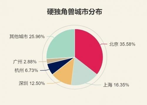 一张图看中国哪些城市是TOP100硬件独角兽企业的栖居大户