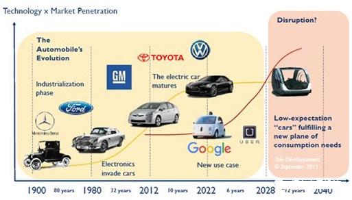 汽车和汽车电子系统的发展-mems