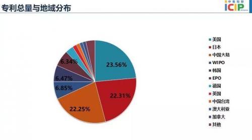 集成电路专利态势报告:全球专利申请总量冠军是三星