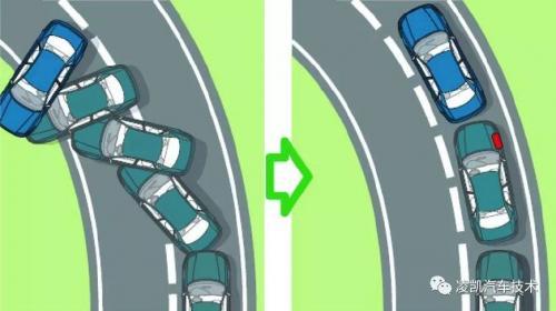 汽车电子 技术方案  正文     当汽车有过度转向倾向时,esp根据需要