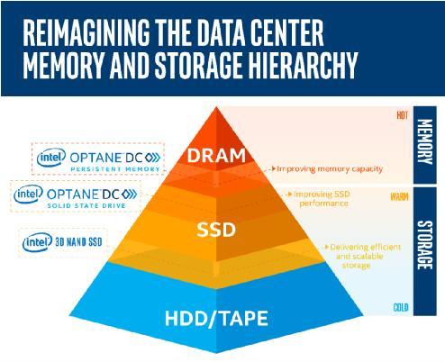 英特尔®傲腾™数据中心级持久内存重塑数据中心内存和