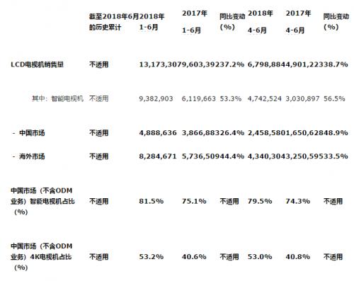 TCL 电子上半年电视机销售量突破1,317万台