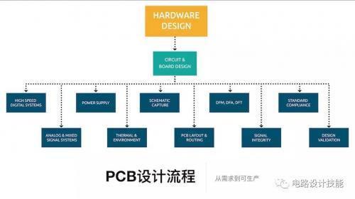 在此我梳理一下与pcb设计相关的关键步骤让工程师能够清晰掌握每个