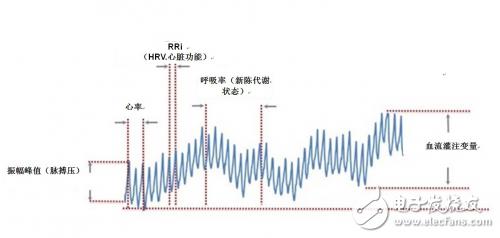 光学心率传感器的主要元件和基本工作原理