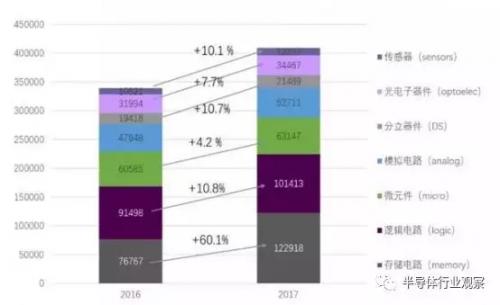 2017年全球半导体销售额产品结构规模和增速(单位:百万美元)