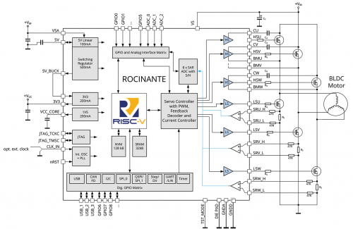 国外芯片技术交流-TRINAMIC推出全球首款集成RISC-V 内核的片载电机驱控芯片系统risc-v单片机中文社区(4)