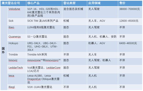 国内外激光雷达厂商 你知道几家?