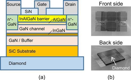 金刚石热控制提高InAlGaN晶体管输出功率