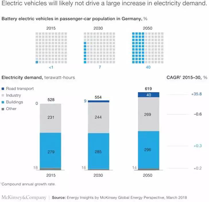 电动汽车对全球能源系统的潜在影响