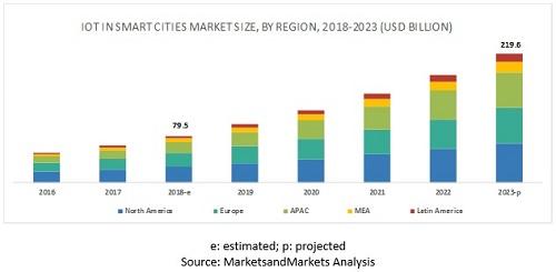 全球智慧城市IOT市场规模报告
