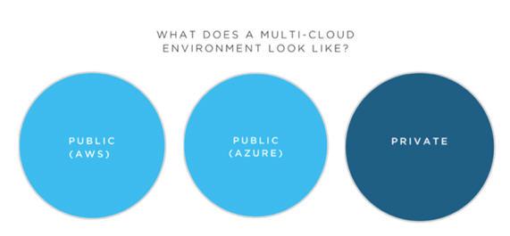 混合云是什么?混合云与多云有什么区别?