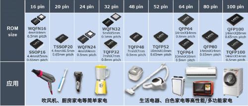 """具备安全功能的16位通用微控制器""""ML62Q1300/1500/1700系列""""4"""