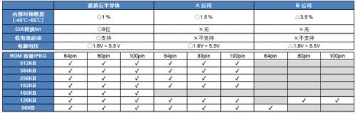 """具备安全功能的16位通用微控制器""""ML62Q1300/1500/1700系列""""6"""