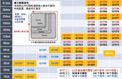 """具备安全功能的16位通用微控制器""""ML62Q1300/1500/1700系列""""5"""