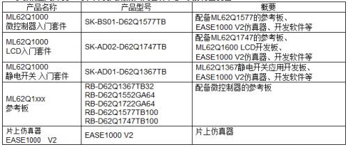 """具备安全功能的16位通用微控制器""""ML62Q1300/1500/1700系列""""7"""
