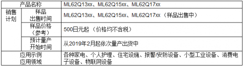 """具备安全功能的16位通用微控制器""""ML62Q1300/1500/1700系列""""12"""