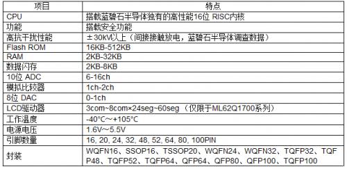 """具备安全功能的16位通用微控制器""""ML62Q1300/1500/1700系列""""11"""