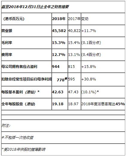 产品结构持续优化,毛利率持续提升:受益于屏价回落及产品