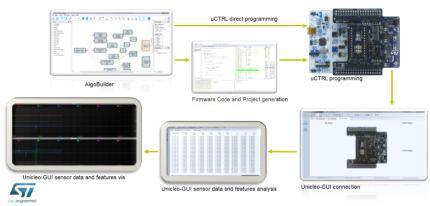 工具可以快速描述stm32微控制器和mems传感器的应用原型,让用户设计基