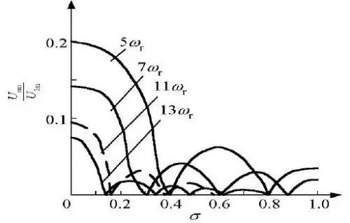 【技术分享】pwm逆变电路谐波分析