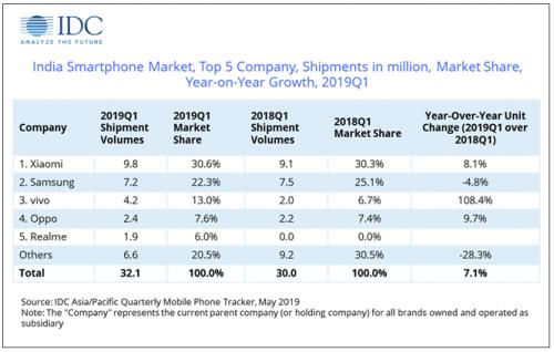 IDC:小米在印度市场继续保持领先