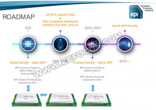 国外芯片技术交流-融合Arm、RISC-V技术,首款百亿亿级超算HPC处理器在欧洲成型risc-v单片机中文社区(2)