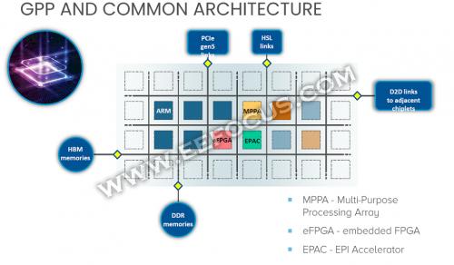 国外芯片技术交流-融合Arm、RISC-V技术,首款百亿亿级超算HPC处理器在欧洲成型risc-v单片机中文社区(3)