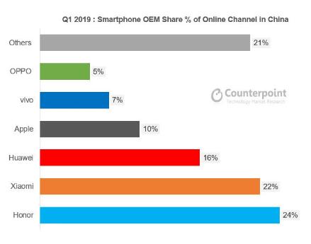 2019手机销量排行_智能手机Q3出货量 华为同比增6成 Vivo与Oppo各降2成