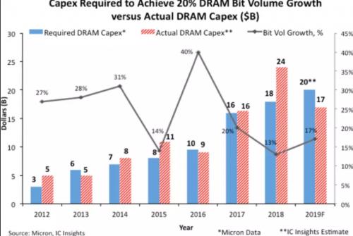 IC 行业重要问题:DRAM 随时面临反弹