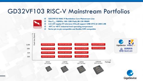 国内芯片技术交流-兆易创新推出 GD32V 系列 RISC-V 内核 32 位通用 MCU 新品risc-v单片机中文社区(2)