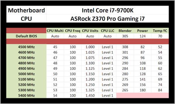 決勝2500+市場 酷睿i7-9700K處理器這兩個優勢實在太強