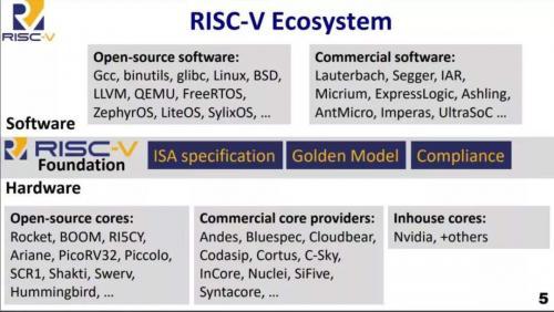 国内芯片技术交流-阅后即焚 RISC-V汹涌   Why Arm Killsrisc-v单片机中文社区(3)