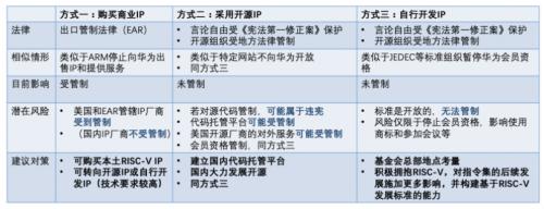 国内芯片技术交流-2019深圳国际电子展回顾:瞄准5G+物联网risc-v单片机中文社区(2)