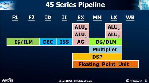 国内芯片技术交流-晶心科技发表45系列高端8阶超标量(Superscalar)处理器risc-v单片机中文社区(1)