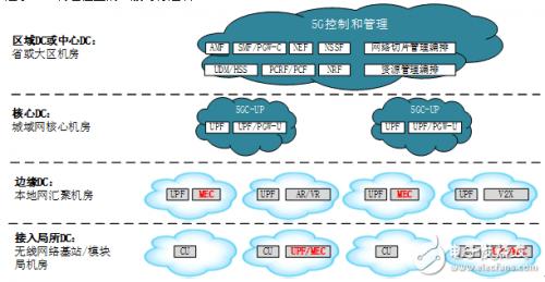 5G多接入边缘计算系统的部署方案解析