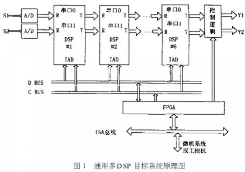 基于定点DSP系列ADSP2181芯片实现通用多DSP目标系统的设计