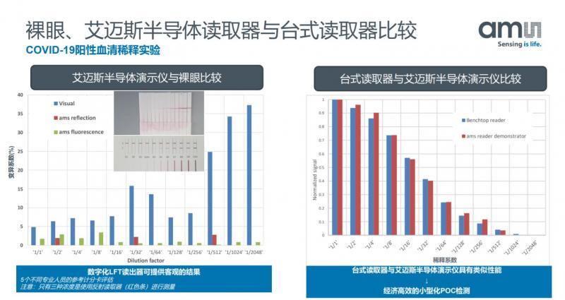 ams 光谱读取器与目前主流病毒检测方案的比较