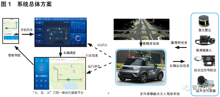从无人驾驶系统的设计与实现,看智能汽车何时安全落地?